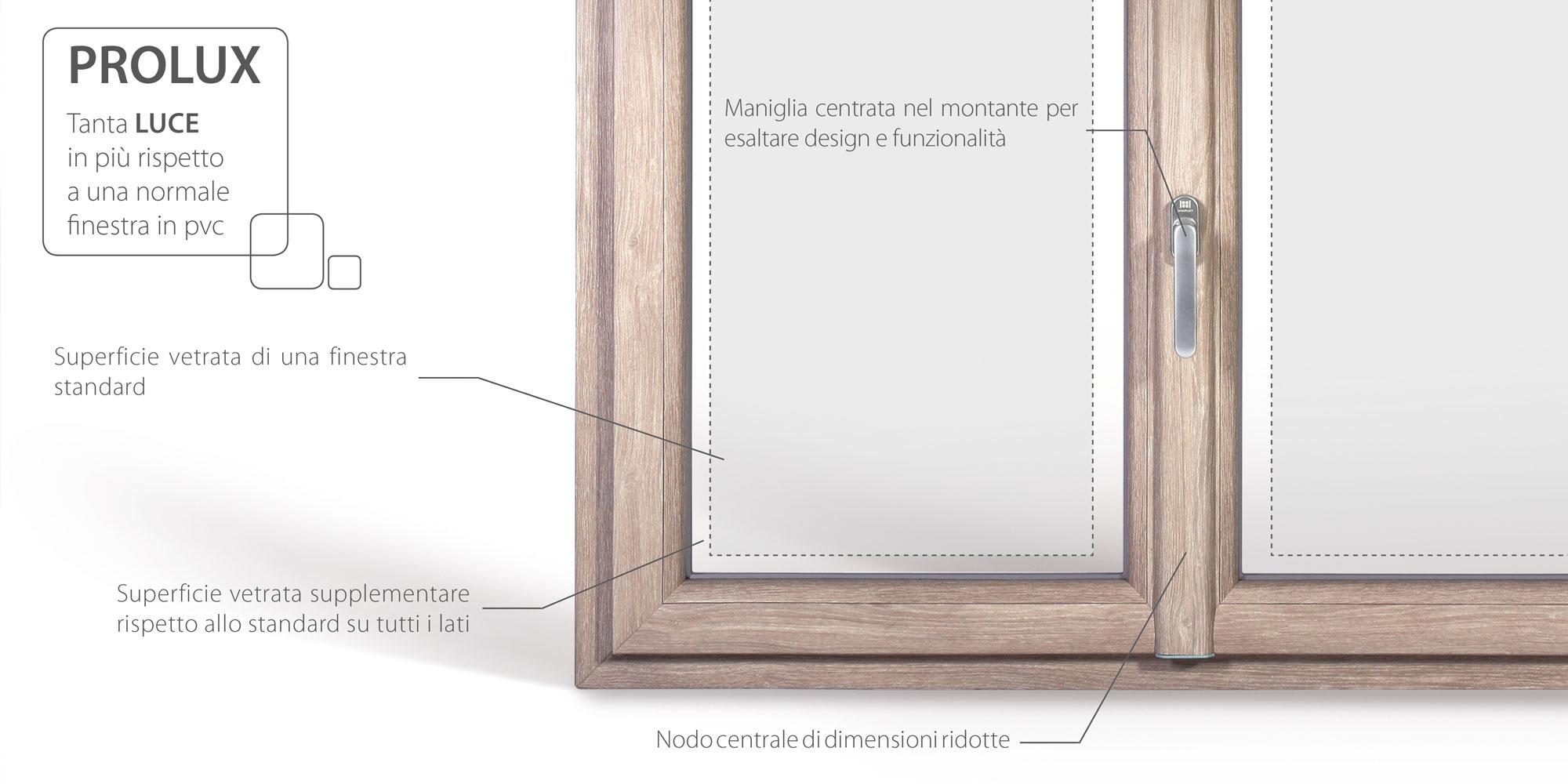 Vantaggi finestra Prolux Oknoplast - Infissi e Serramenti Fratelli Bosio Srl a Torino e Cambiano