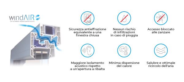 wind air sistema di microventilazione